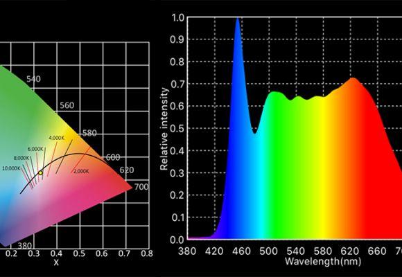 Light Attributes: CCT, CRI and TLCI